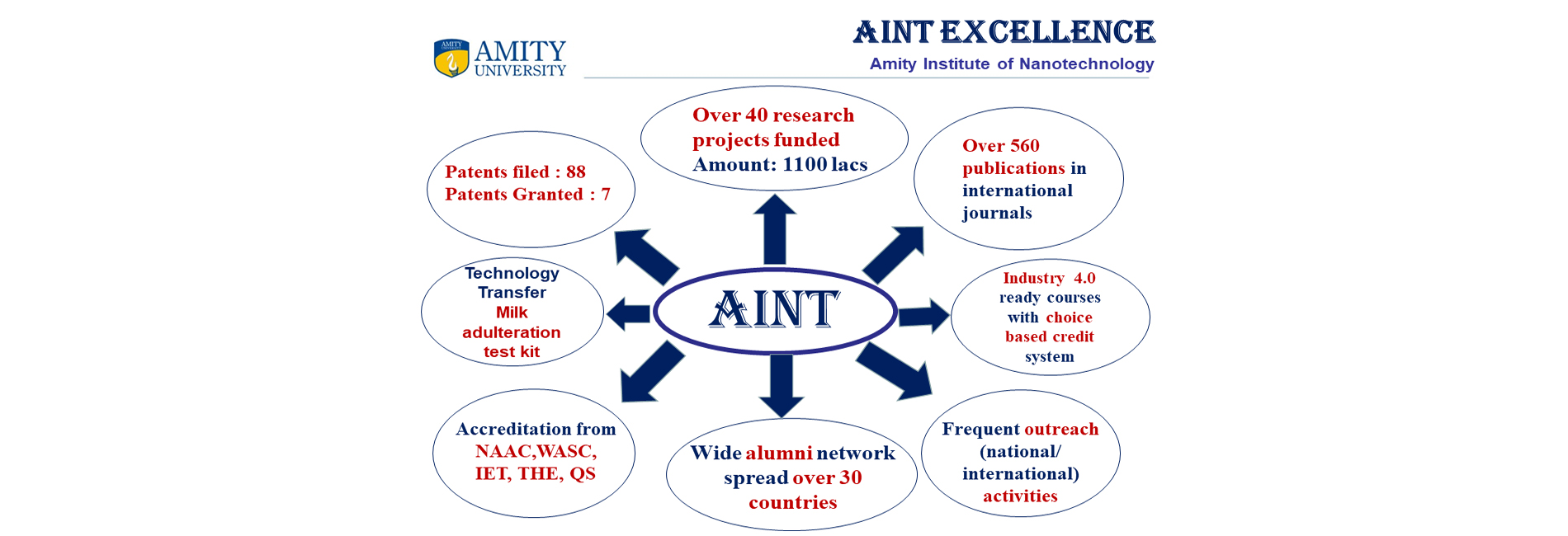 Amity Institute of Nano Technology :::