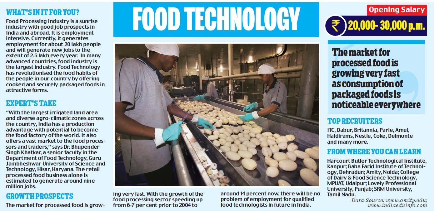 Career Opportunities in Food Technology - Mention of Amity