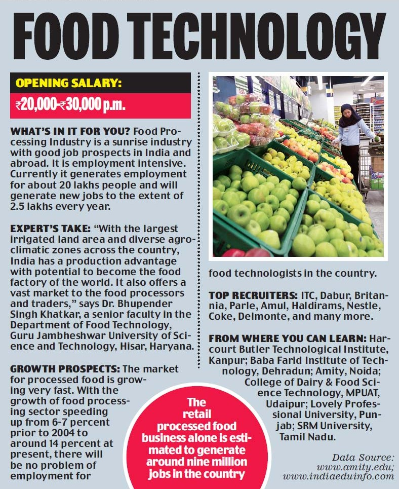 Career Opportunties in Food Technology - Mention of Amity